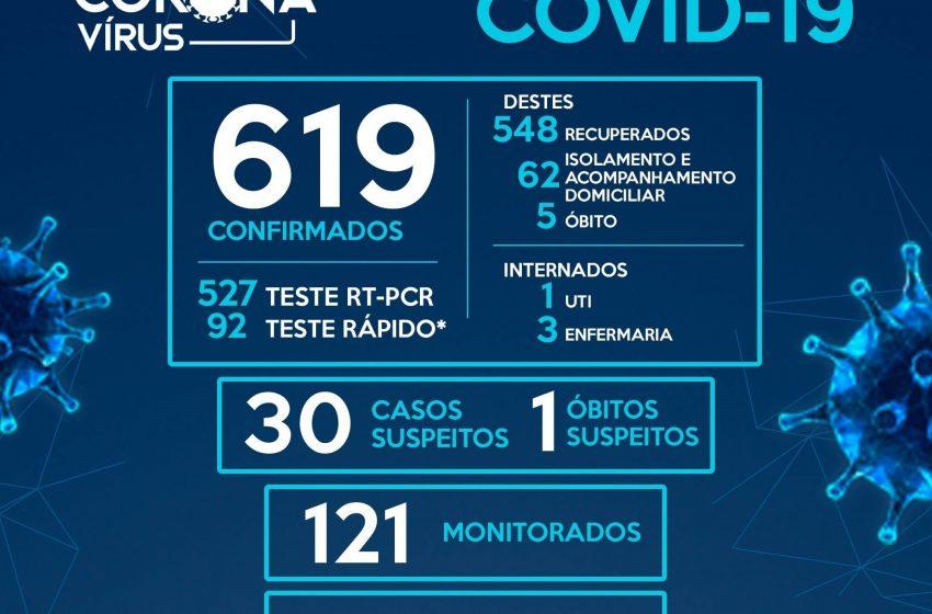 Pitanga registra mais 13 casos da Covid-19 nas últimas 48 horas e chega a 619 casos