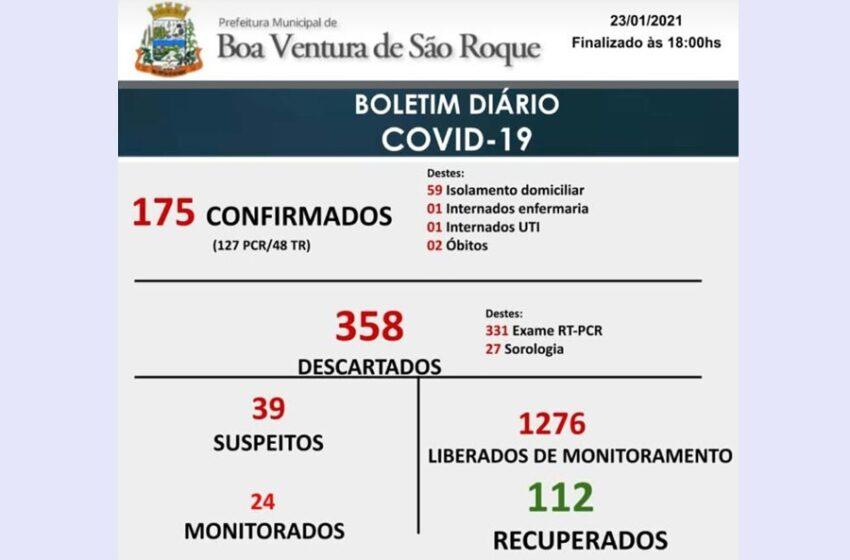 Boa Ventura de São Roque registra mais 11 casos da Covid-19 em 48 horas
