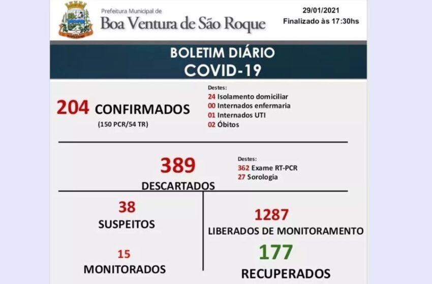 Boa Ventura de São Roque já registra 204 casos da Covid-19