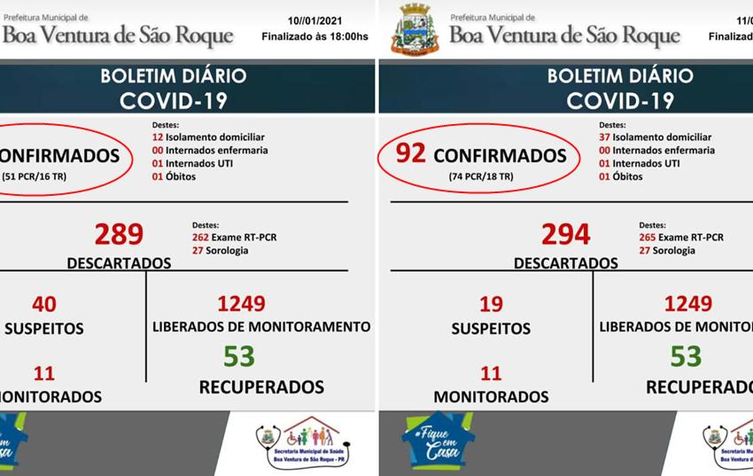 Salta de 67 para 92 o número de casos da Covid-19 em Boa Ventura