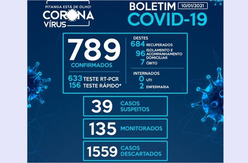Pitanga registra mais 19 casos da Covid-19 no final de semana