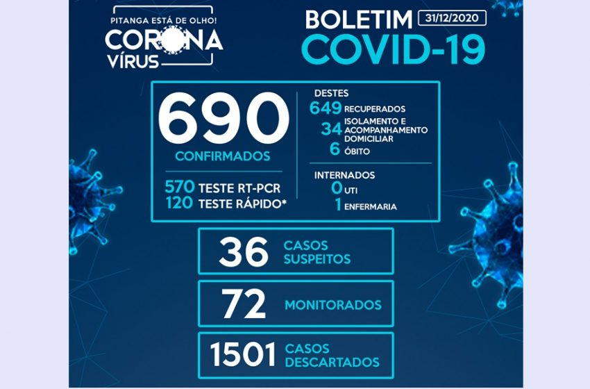 No último dia do ano, Pitanga registra mais onze casos da Covid-19, chegando a 690