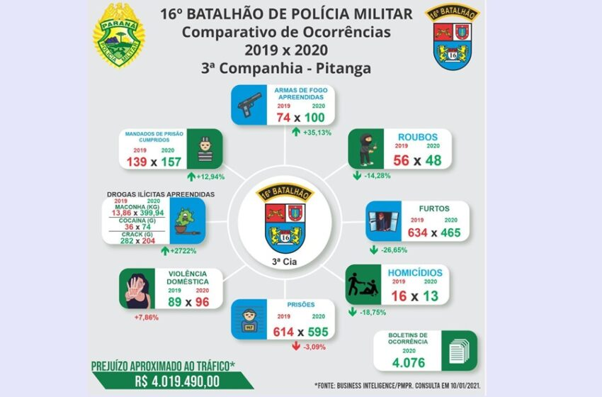 A 3ª CIA do 16º Batalhão de Polícia Militar apresenta resultados positivos na diminuição da criminalidade da região