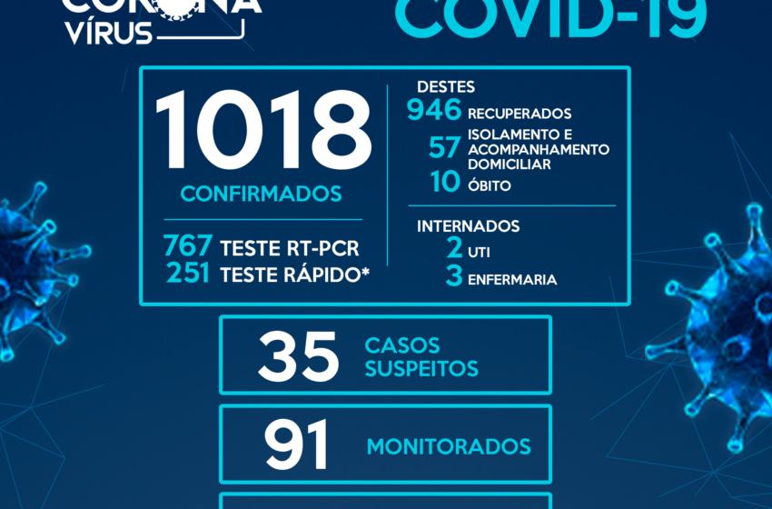 Pitanga registra o décimo óbito e mais 9 casos da Covid-19 nas últimas horas, chegando a 1018