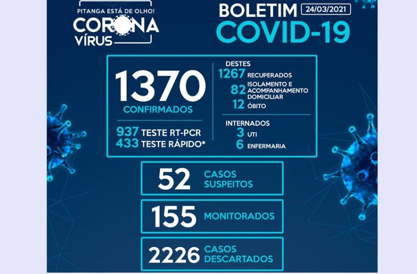 Pitanga registra 32 casos de Covid-19 nas últimas horas e chega a 1.370