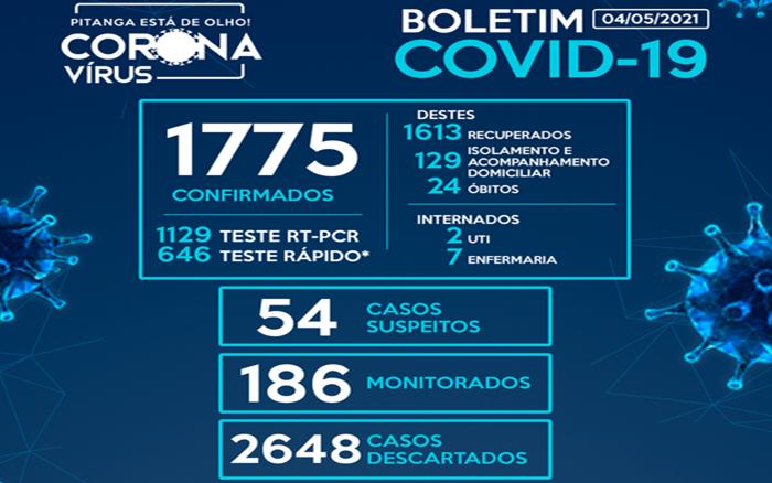 Pitanga registra o 24º óbito – 43 casos de Covid-19 nas últimas horas e chega a 1.775 casos