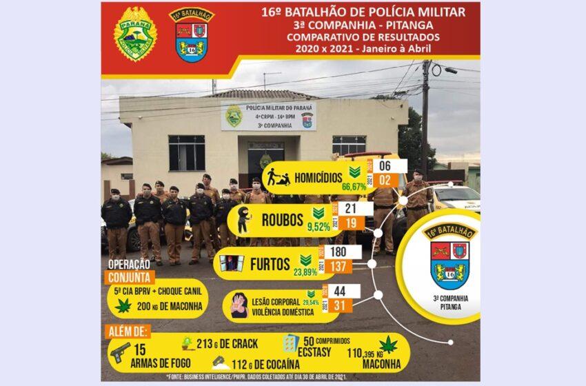 Diminuição significativa da criminalidade na área da 3ª companhia do 16º batalhão