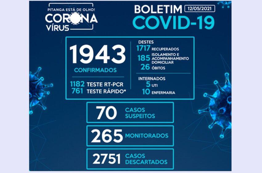 Pitanga registra mais 35 casos de Covid-19 nas últimas horas e chega a 1.943